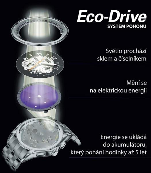 Systém pohonu Eco-Drive