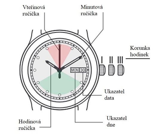 Poloha korunky hodinek
