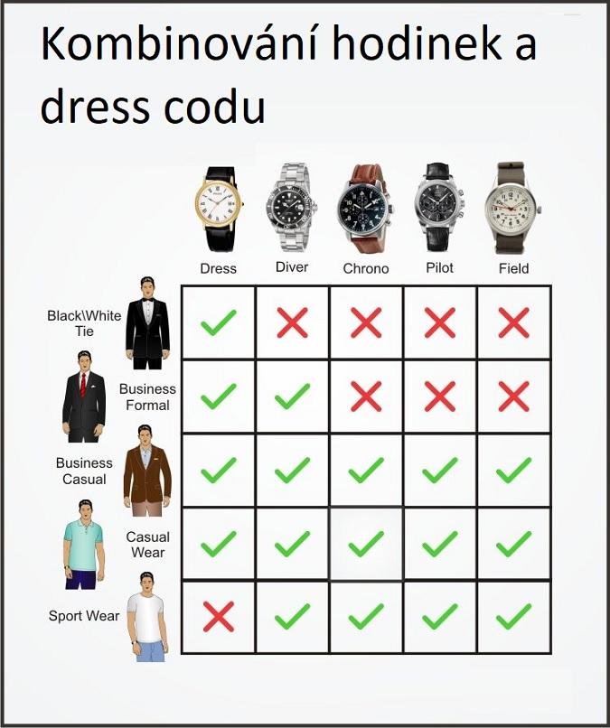 Kombinace hodinek a dress codu